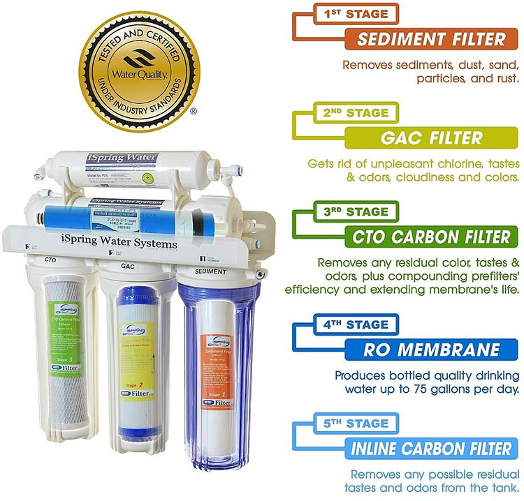Ispring Rcc7 5 Stage Ro System Review Water Filter Answers