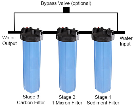 Whole-house-water-filter-budget-design