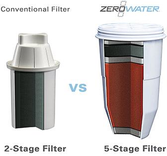 Zerowater-filter-image - best water filter pitcher