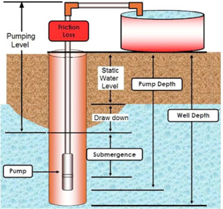 well-pump-installation-guide