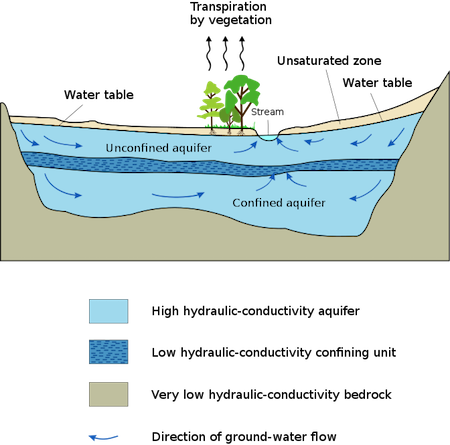 Water Tables Do Not Stay Stable Throughout The Year. For Example, The  Landu0027s Topography May Change, Which Results In The Water Table Changing  With It.