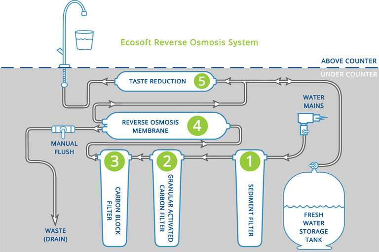 Reverse Osmosis System Guide